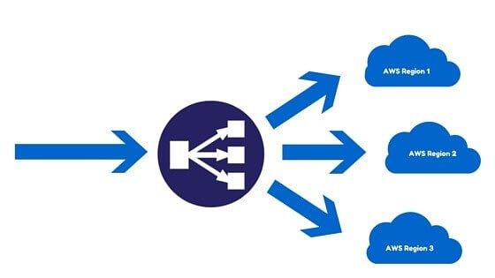 AWS Load Balancing Part II: Settings up an application load balancer